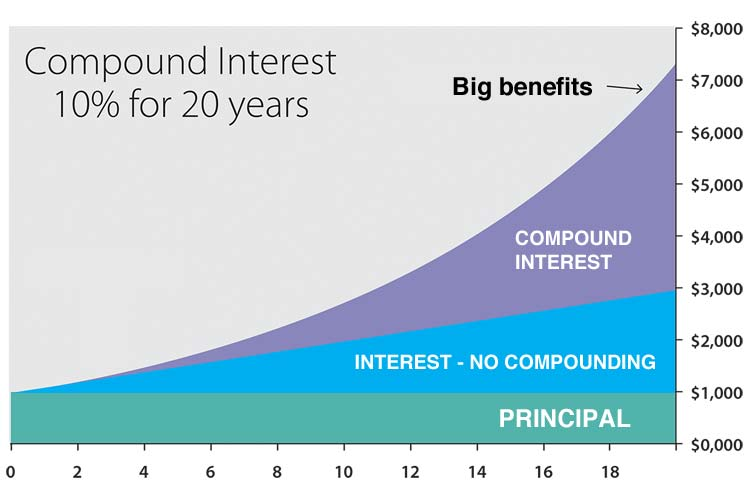 Compound Interest Calculator - Calculate Your Interest