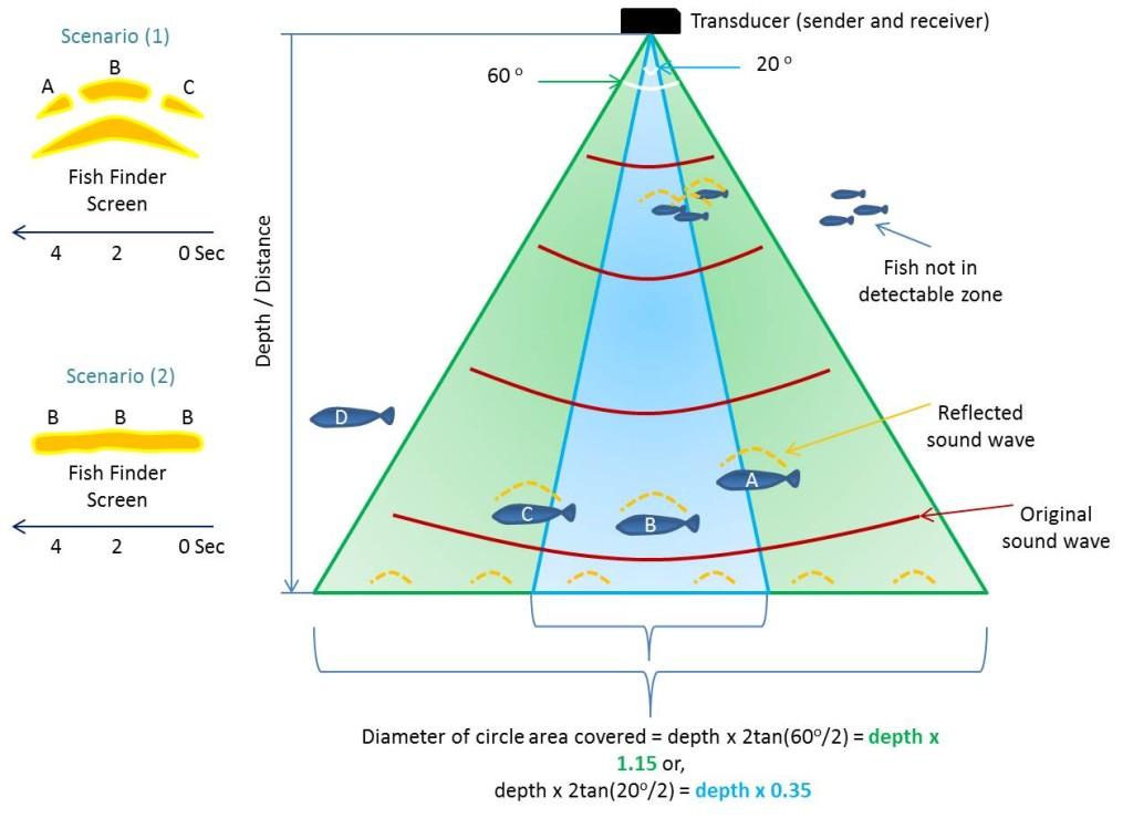Humminbird Transducer Wiring Diagram Wiring Diagram