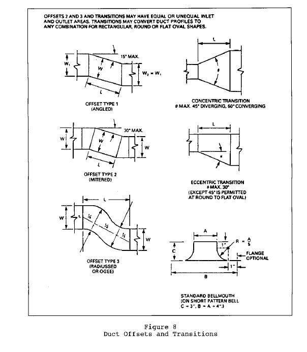 HVAC Journeyman Training Course, Heating Air Conditioning Technician