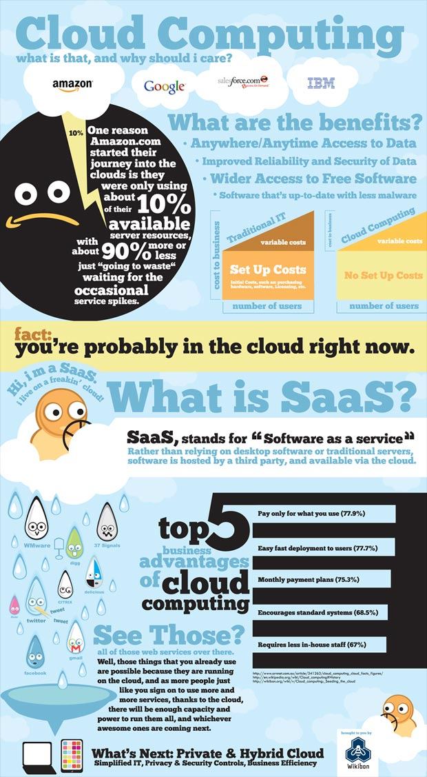 cloud computing 101