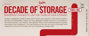 data storage infographic