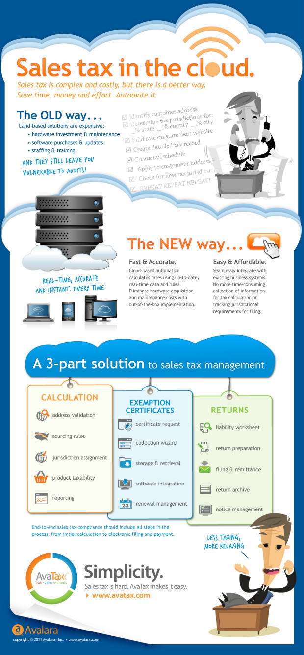 avatax cloud infographic