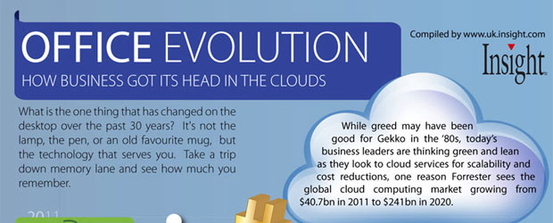 Office Technology Evolution to the Cloud