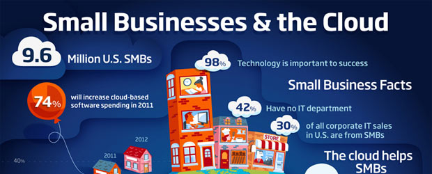 Small Businesses and the Cloud