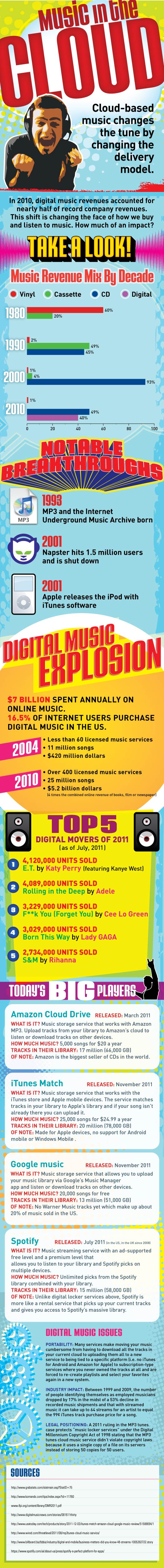 cloud music infographic
