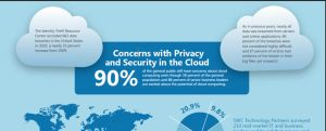 cloud privacy infographic