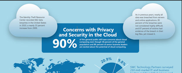 Privacy and Security in the Cloud