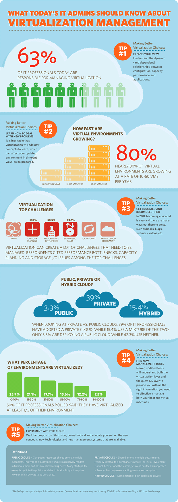 cloud management infographic