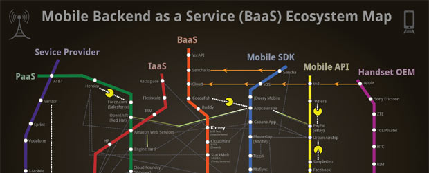 Backend as a Service (BaaS)