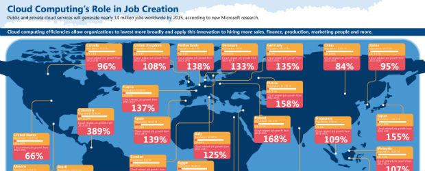 Cloud Computing Job Creation Trends 2012-2015