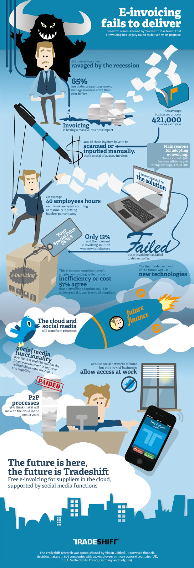 electronic invoicing infographic
