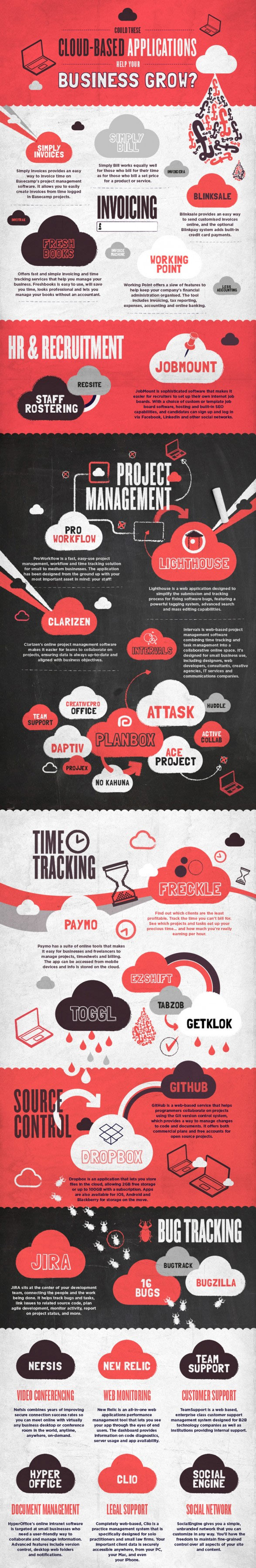 cloud applications infographic