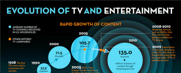 Evolution of TV and Entertainment to the Cloud