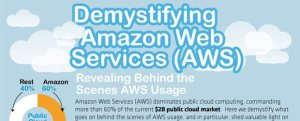 aws cloud infographic