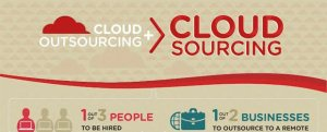 cloud outsourcing