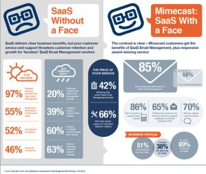 saas-customer-service-infographic