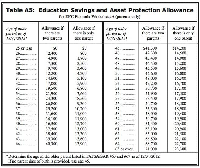 Will Your Savings Hurt Your Financial Aid Chances?