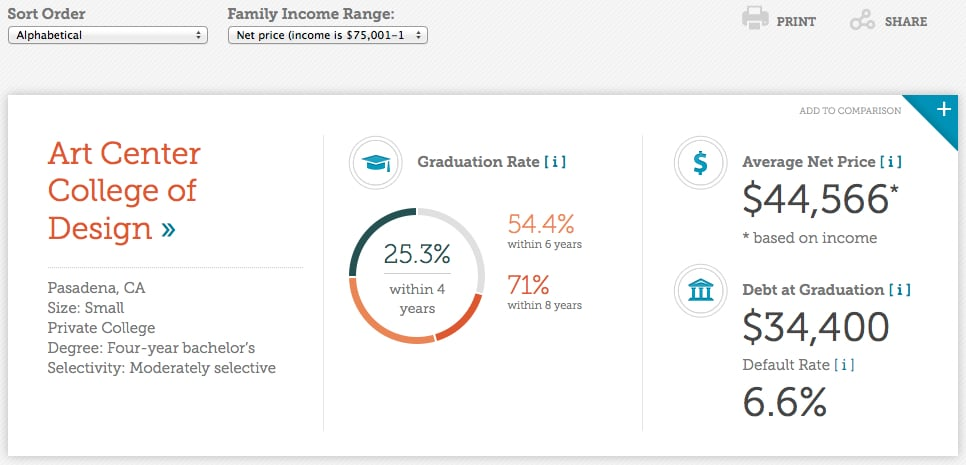 comparing colleges - College Financing Group
