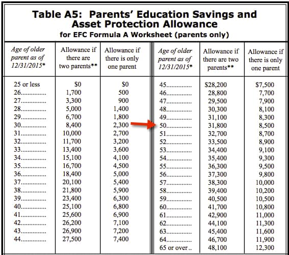 luxury pell grant income chart dchartwediscover