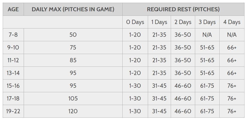 5-Day Routine For Starting Pitchers - pitching chart