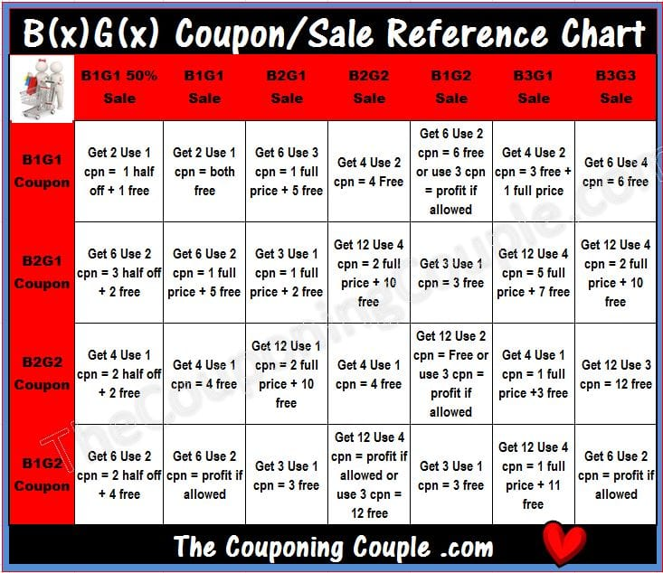 BOGO Reference Chart ~ BxGx Sale + BxGx Coupon - Sale Chart