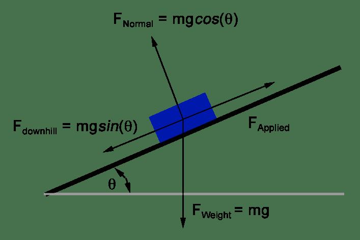 force vector diagrams