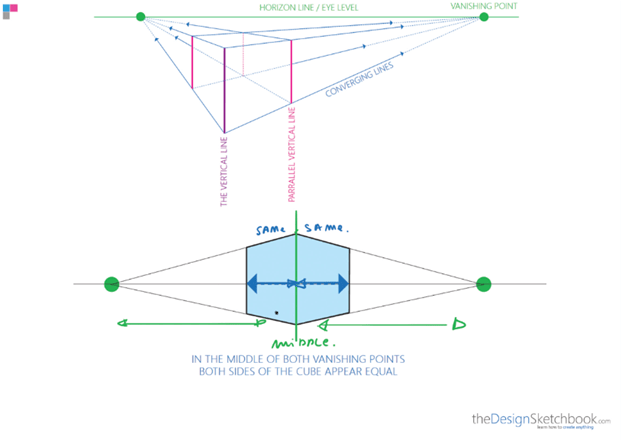 How to draw a cube with 2 point perspective - product design -d distance estimation