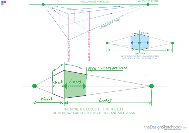 How to draw a cube with 2 point perspective - product design -e distance estimation