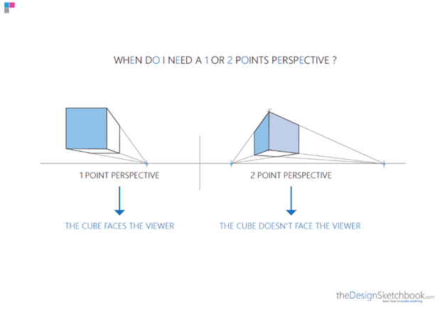 How to draw in perspective 1 point cube 2