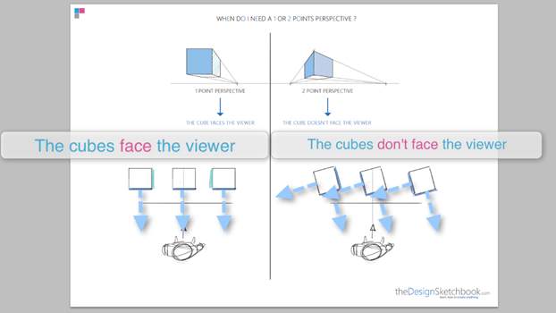 How to draw in perspective 1 point cube c