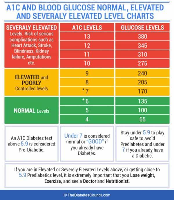 ac1 levels chart