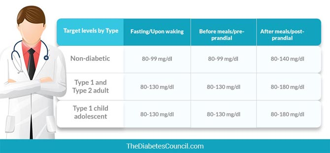 What are Blood Sugar Target Ranges? What is Normal Blood Sugar Level