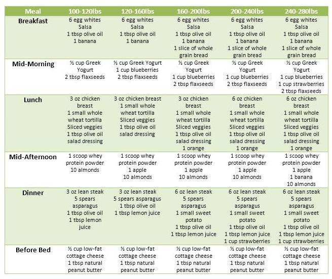 Lezlie Stratton Diet Plans For Women - sample meal planning