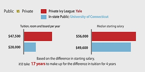 Facts About College Education Costs - compare schools college