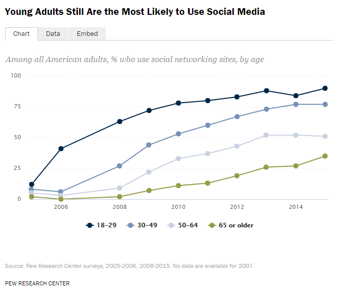 social-media-growth-65-and-older