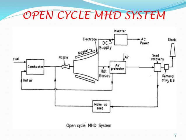 mhd power plant block diagram