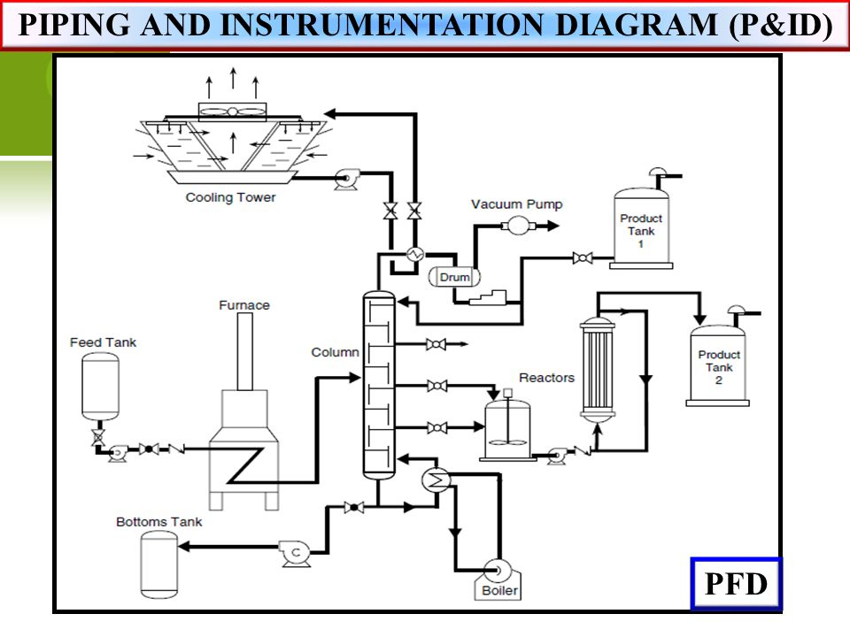 Piping and Instrumentation Diagram \u2013 PID - By TheEngineeringConcepts