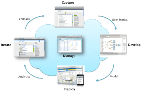Agile Application Lifecycle Management with Mendix