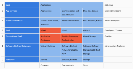 Categorized cloud landscape - interactive