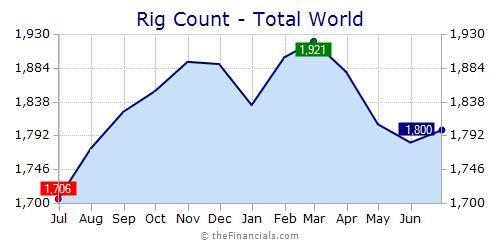 theFinancials Widget - Demo - Worldwide Oil Rig Counts