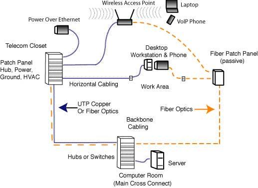 Network Wiring Diagram Room Wiring Diagram