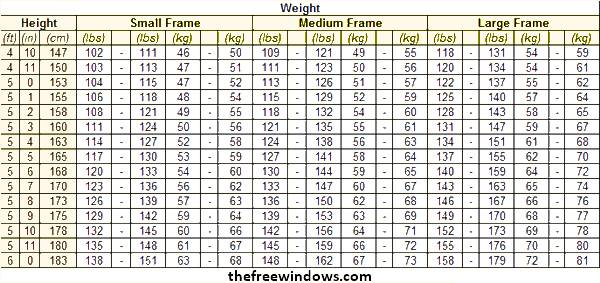 Normal Weight Charts for Small, Medium, Large Boned persons - healthy weight chart for women