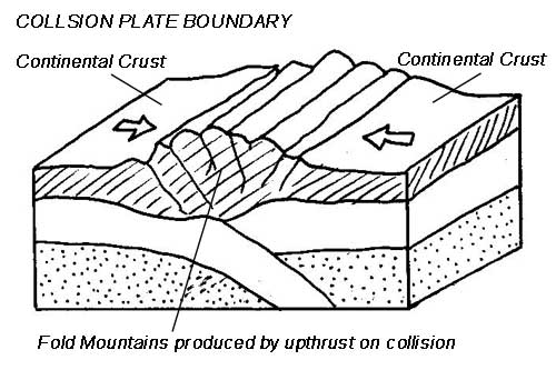 types plate boundary diagram