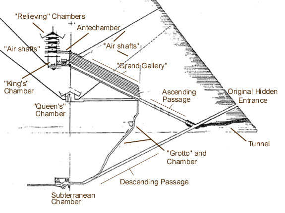 Giza on line -The Pyramids -page 6- The Great Pyramid