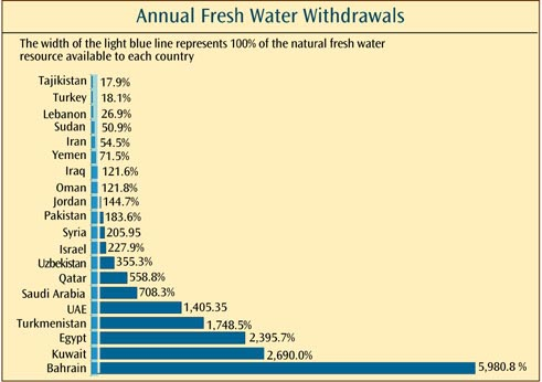The Middle East - Information - Water