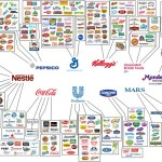 A Gluten Alarm–10 BIG Companies that Control our Food