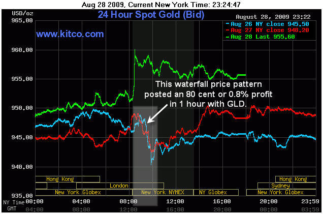 Spot gold trading hours / Options trading levels