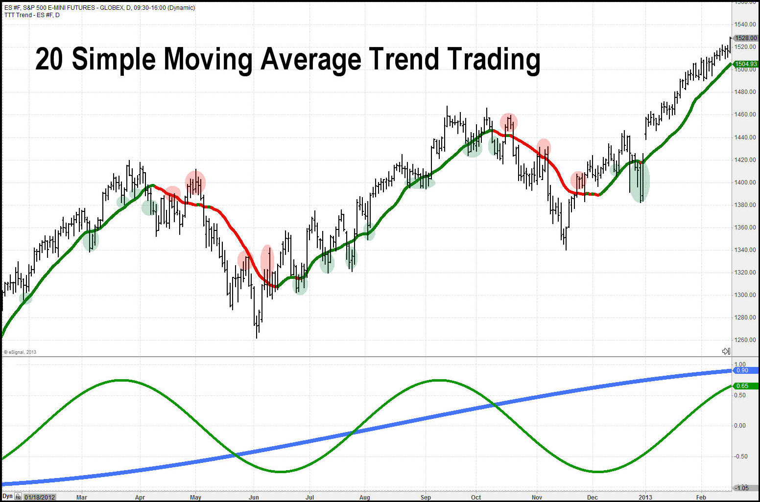 Four Highly Effective Trading Indicators Every - Yahoo Finance
