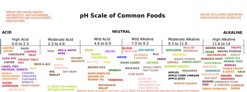 pH Chart - ph chart