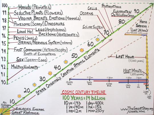 Cosmic Century Timeline